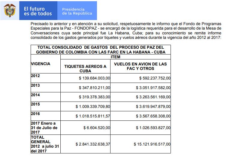 Tabla de gastos en vuelos del proceso de paz a Cuba según Fondo Paz