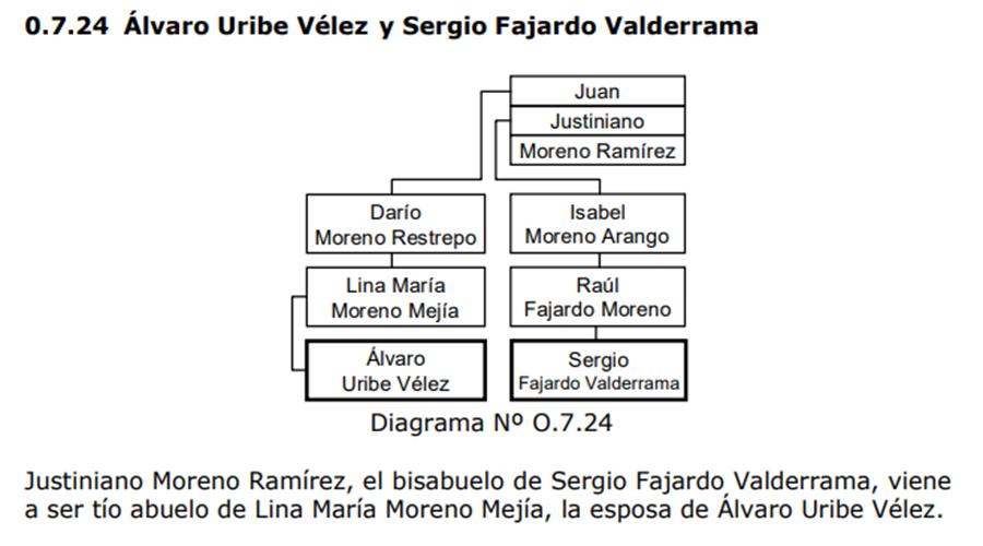 Árbol genealógico de García sobre los Uribe Moreno y los Fajardo Valderrama