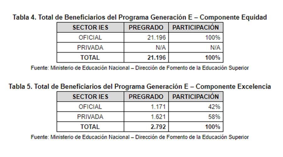 Tablas del Ministerio de Educación con datos parciales de beneficiarios de Generación E