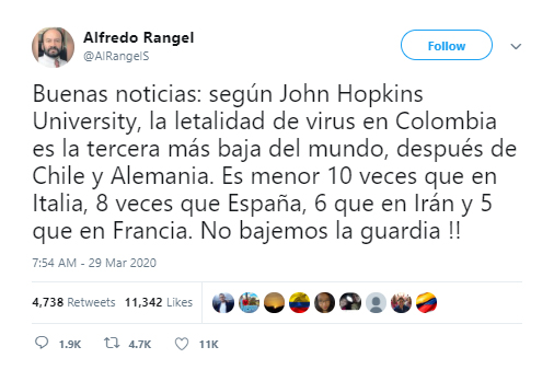 Tuit de Alfredo Rangel sobre letalidad de Covid-19 en Colombia