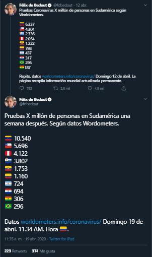Trinos de Félix de Bedout con reportes de pruebas Covid-19 por millón de personas en Suramérica