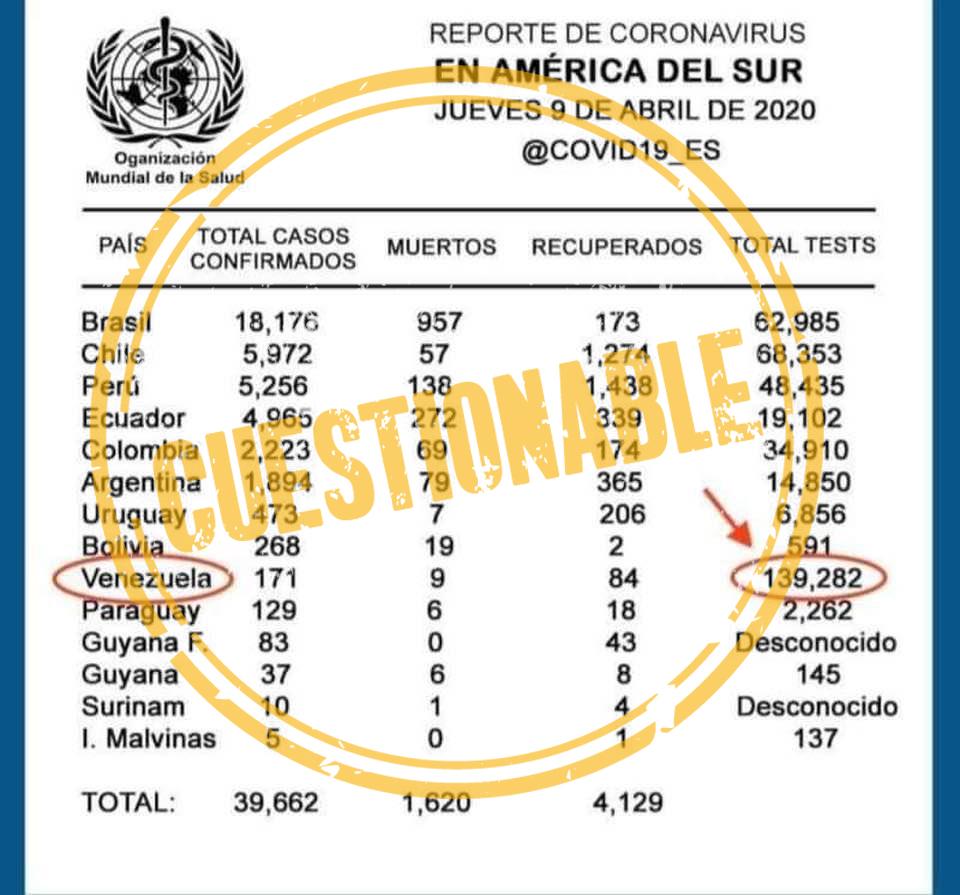 Supuesta tabla de la OMS con pruebas de Covid-19 por países de Suramérica