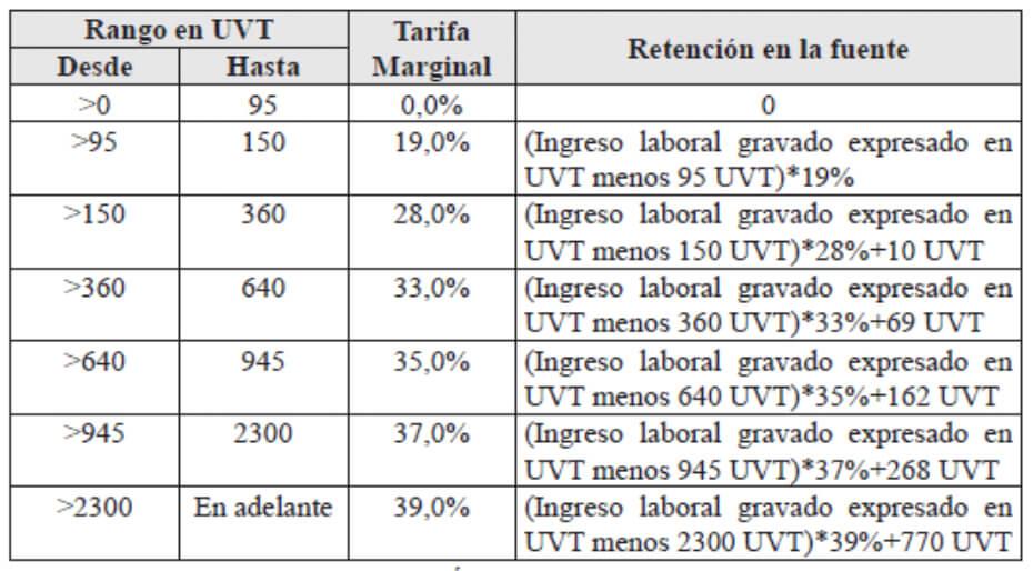 Tabla tarifas retención en la fuente Estatuto Tributario vigente 2020