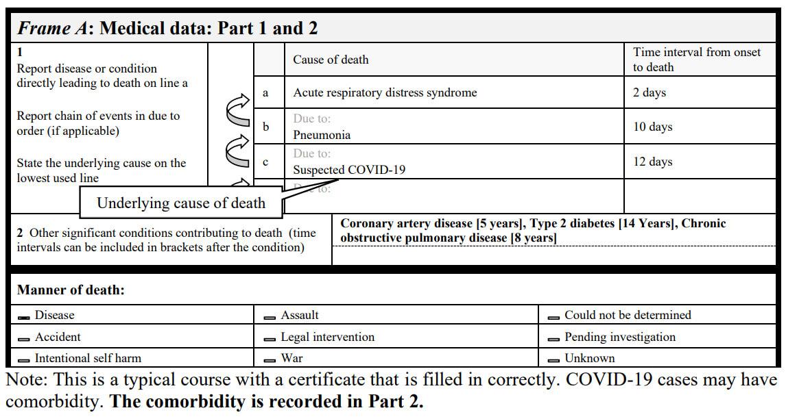 Ejemplo de registro de defunción por COVID-19 entre otras causas