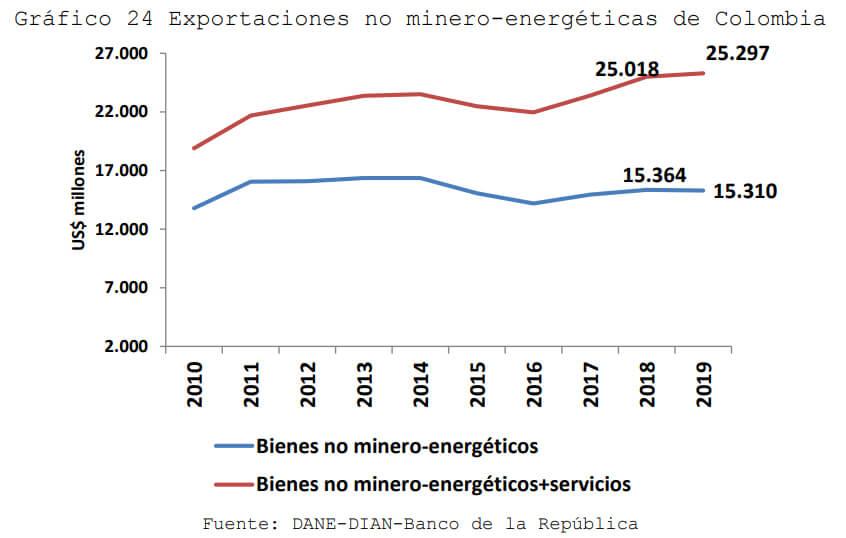 Gráfico del MinCIT muestra aumento en exportación de bienes no minero energéticos + servicios