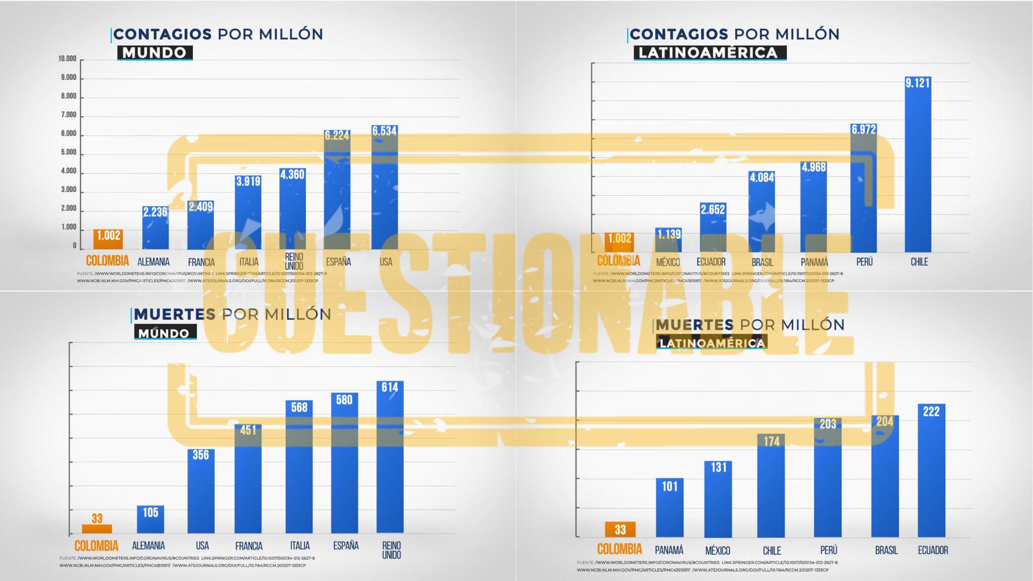 Gráficos de muertes y contagios COVID por millón de habitantes publicados por Duque en Twitter el 15 de junio de 2020