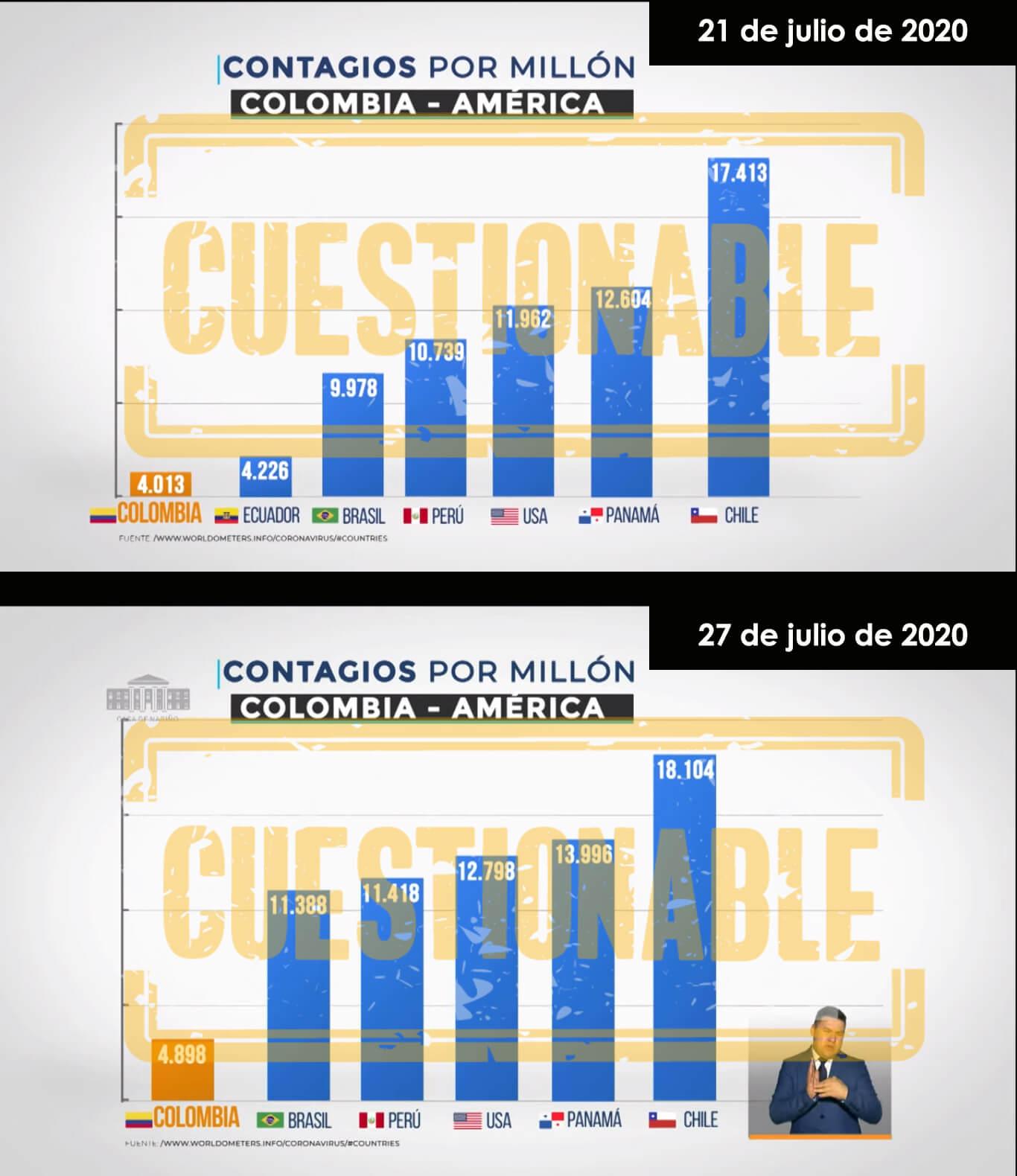 Gráficos de casos COVID-19 por millón de habitantes por países en Prevención y Acción el 21 y 27 de julio de 2020