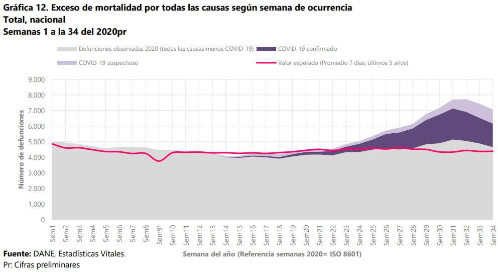 Exceso de mortalidad en Colombia en 2020 hasta agosto. Fuente: DANE