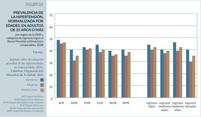 Incidencia mundial de HTA por regiones y grupos de países. Fuente: OMS