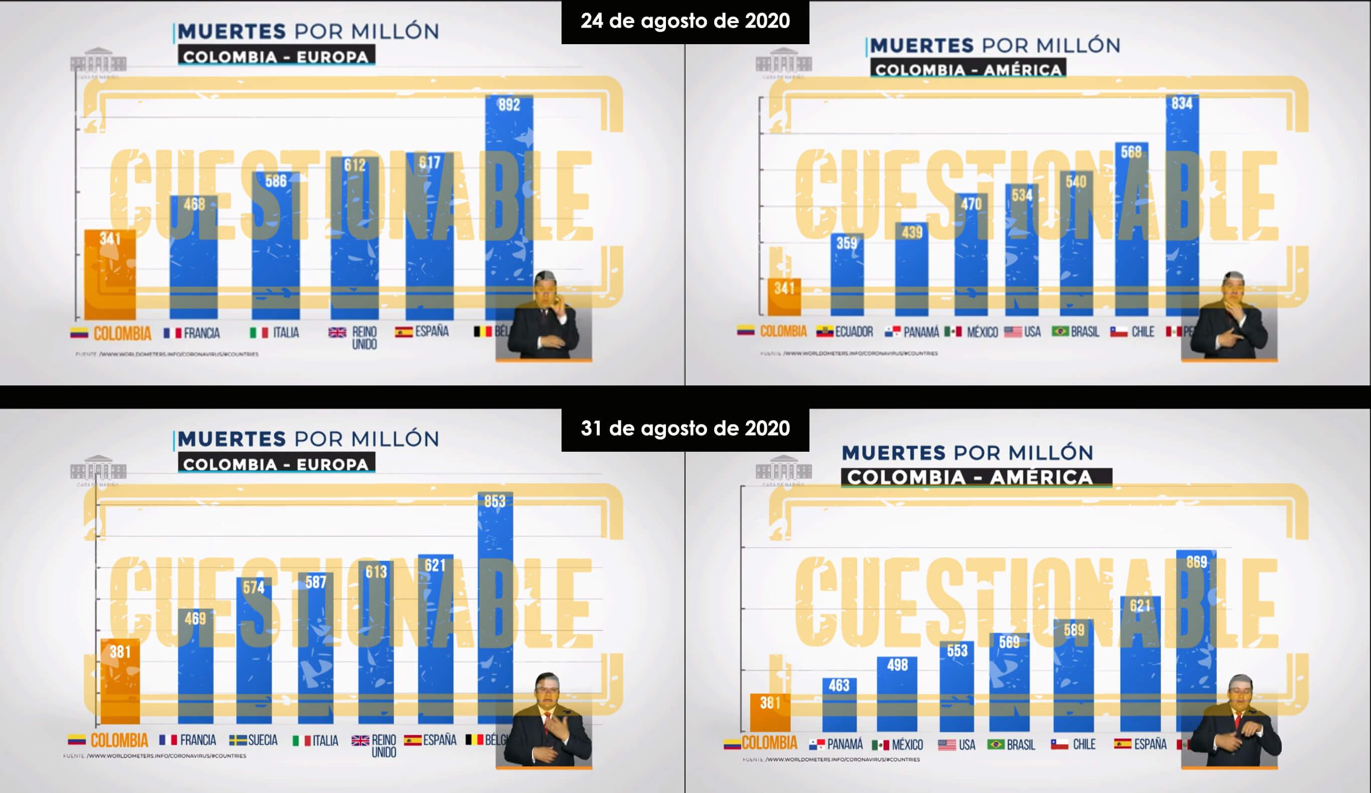 Gráficos muertes COVID-19 por millón de habitantes por países en Prevención y Acción el 24 y 31 de agosto de 2020