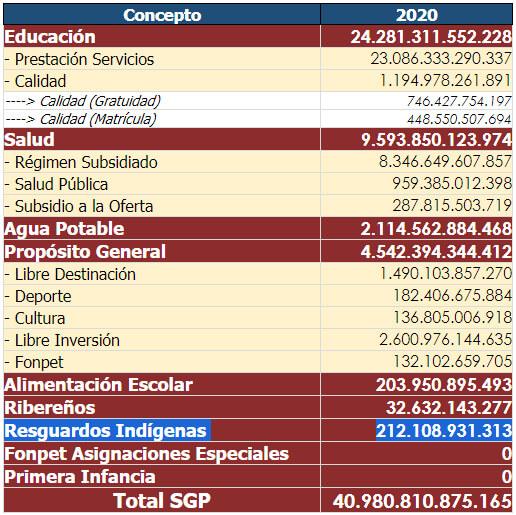 Destinación de los recursos del Sistema General de Participaciones en 2020 según SIcodis