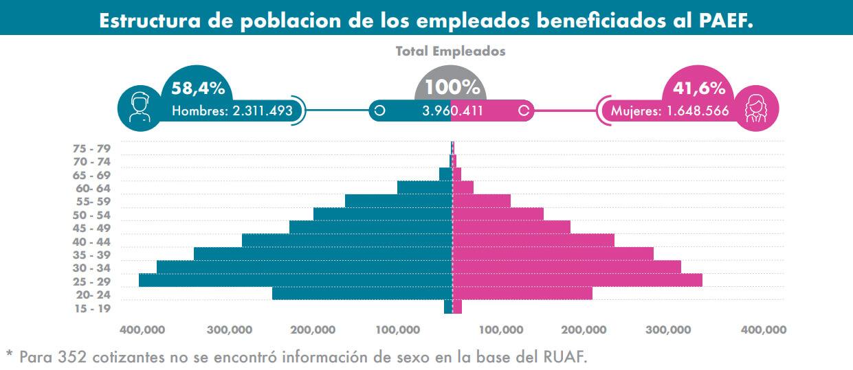 Pirámide poblacional de beneficiarios del PAEF tomada del informe de UGPP a enero de 2021