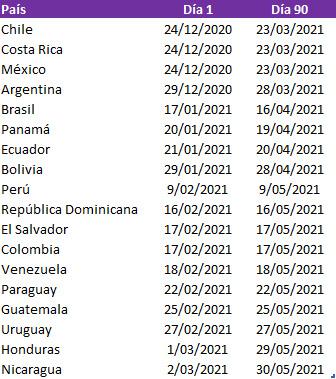Fechas de inicio y día 90 de vacunación contra COVID-19 por países en América Latina