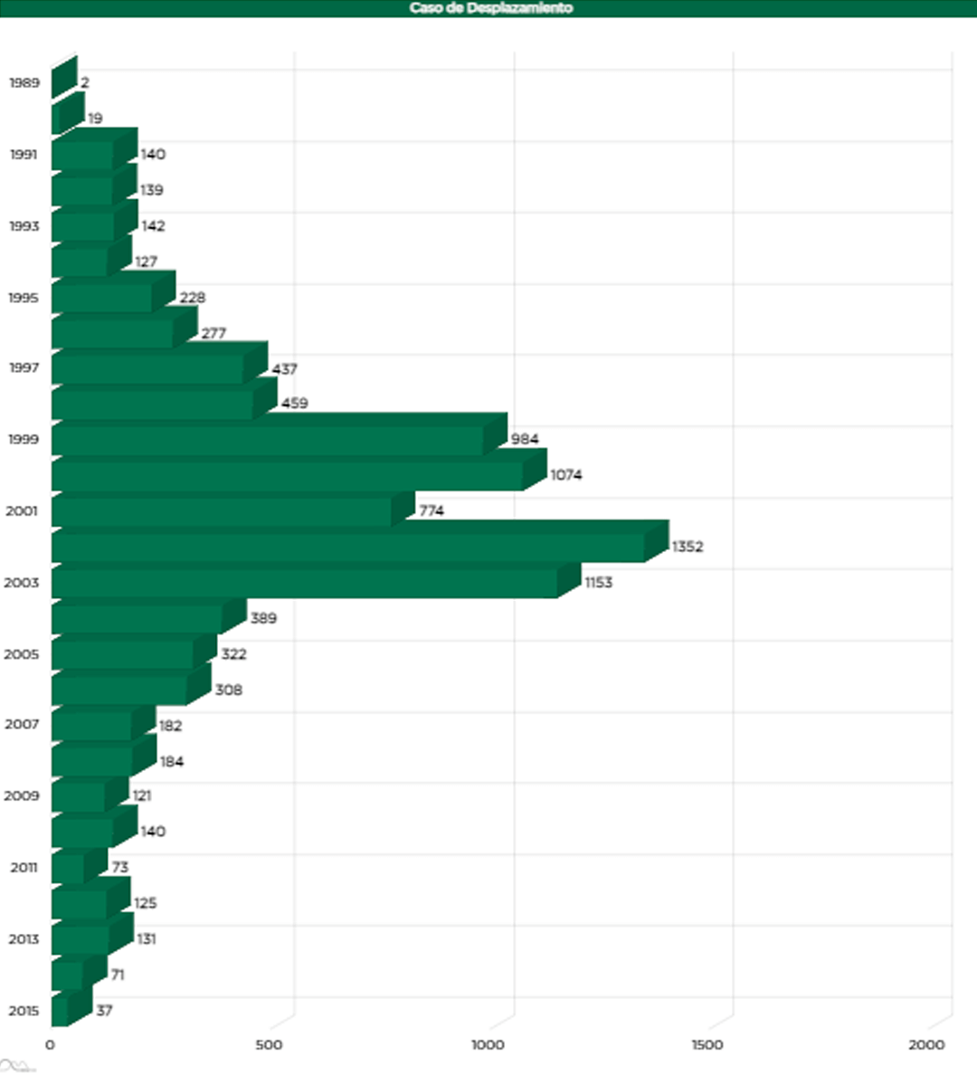 Gráfico de la FFF sobre desplazamientos al año, según sentencias