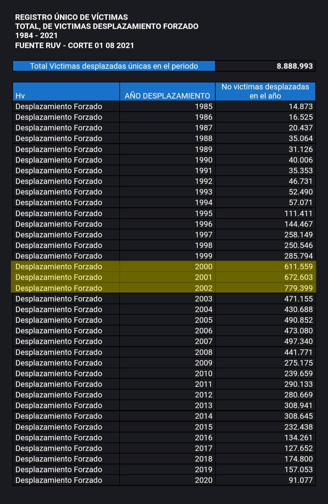 Víctimas de desplazamiento por año según RUV hasta 2020