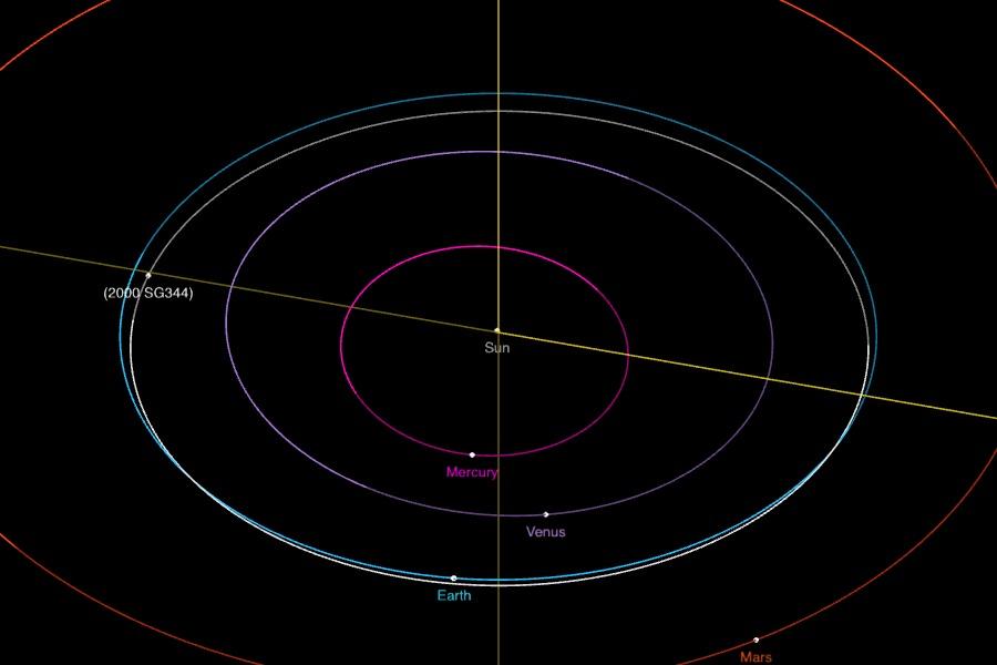 Asteroide 2000 SG344, 30 de junio