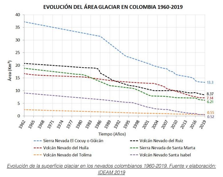 Evolución del área de glaciar en Colombia TABLA