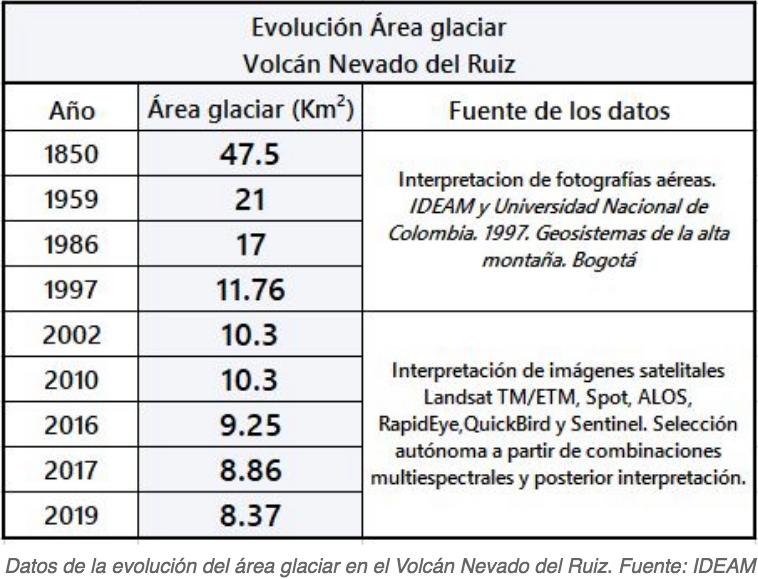 Evolución del glaciar Nevado del Ruiz