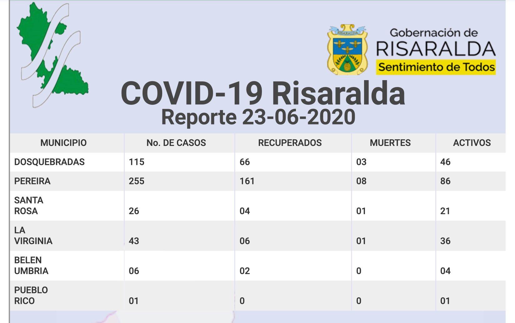 Casos COVID-19 Risaralda - 23 de junio 2020