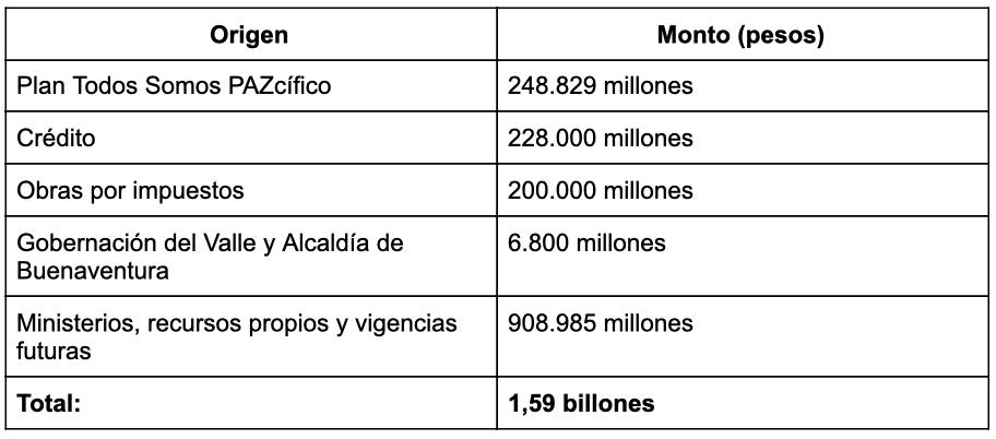 Tabla_presupuesto