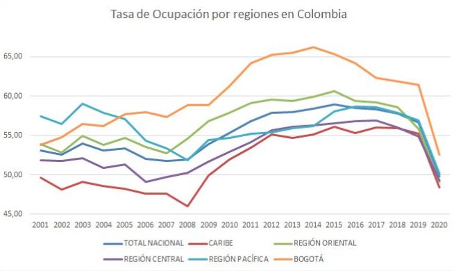 Ocupacion_nacional_por_regiones