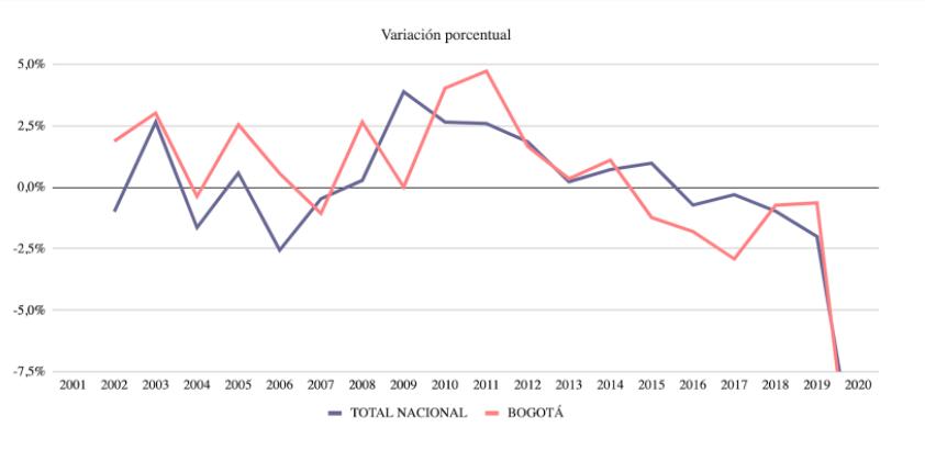 Variacion_porcentual