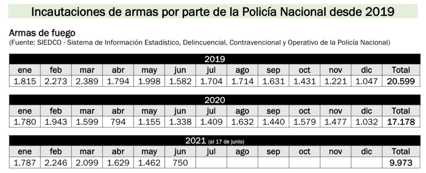 Incautación_armas de fuego_policia