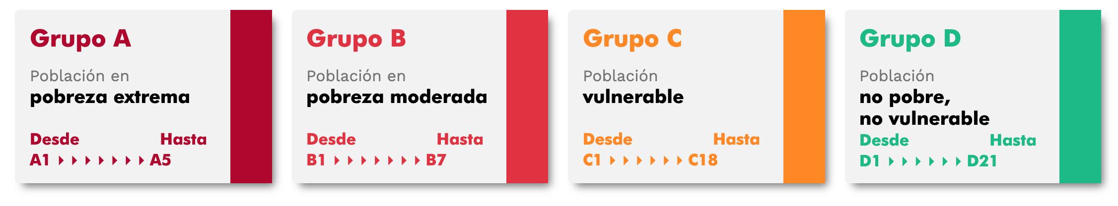 Grupos_Sisben