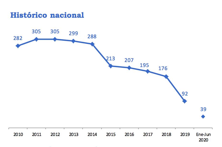 Gráfico de secuestros de Mindefensa