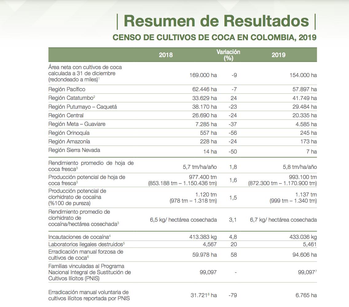 Cifras informe cultivos coca UNODC 2019