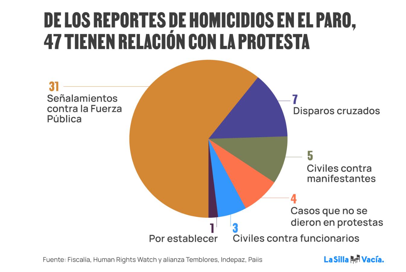 torta de informe de La Silla sobre homicidios en el paro
