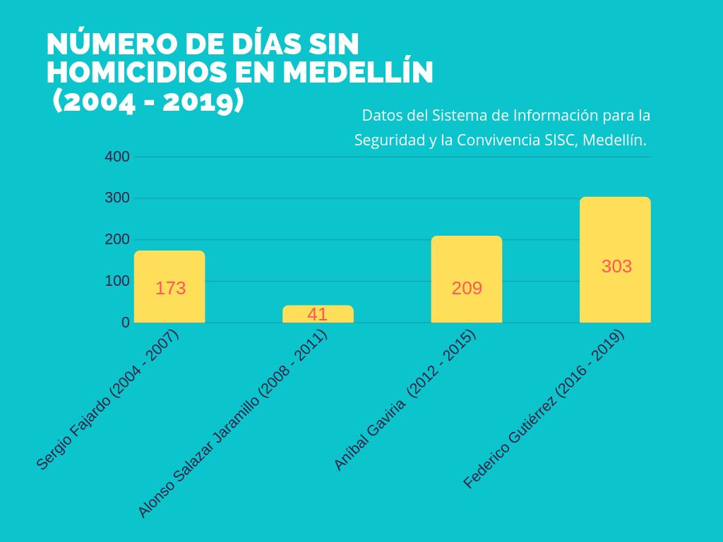 Días sin homicidios por administración de Medellín, según Secretaría de Seguridad