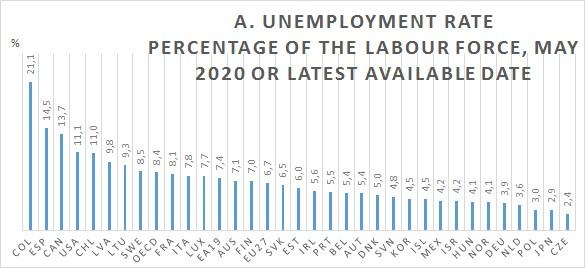 Desempleo países de la OCDE mayo