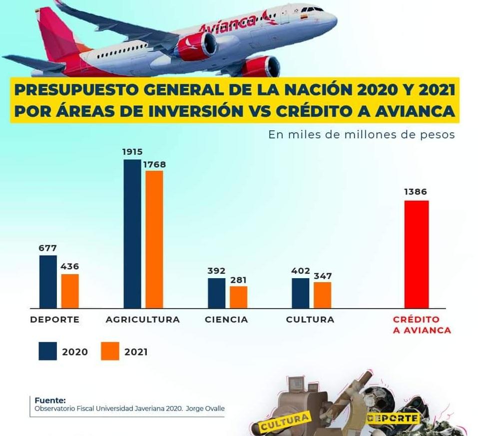 Caputura comparación Avianca Presupuesto Nacional de la Nación