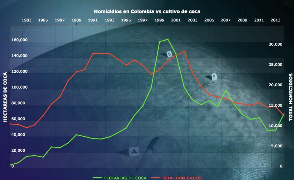 Histórico de homicidios vs. cultivos de coca en Colombia