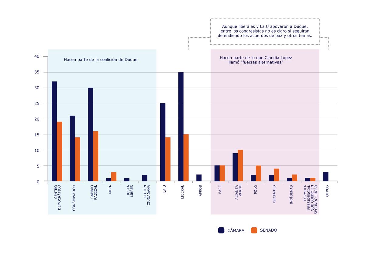 Gráfica de barras con la representación de cada partido y bancada en el Congreso