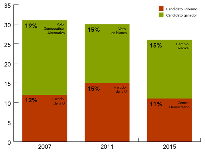 Resultados elecciones concejo de Bogotá