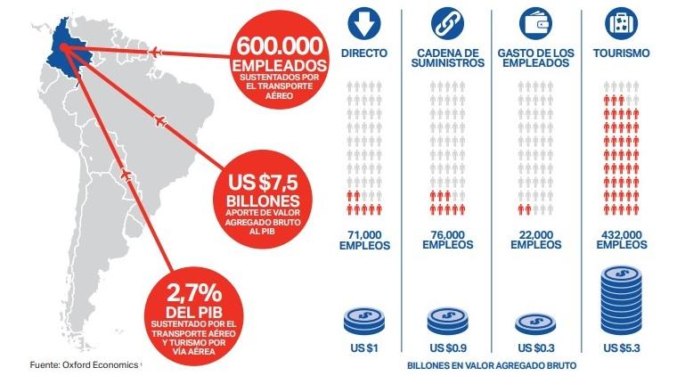 Cifras IATA Colombia