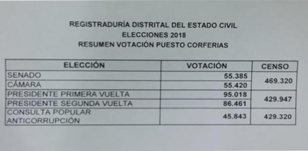 Resultados consulta anticorrupción en Corferias