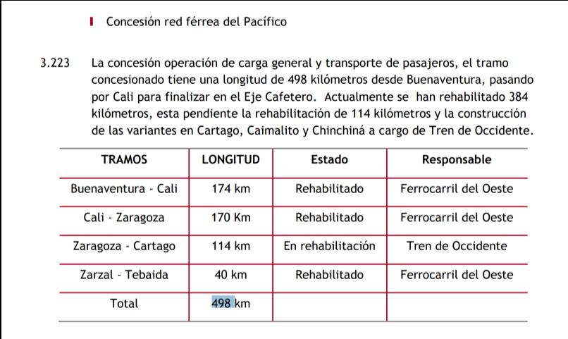 Fuente: Estrategia Nacional para el Servicio de Transporte Interurbano de Corta Distancia - DNP