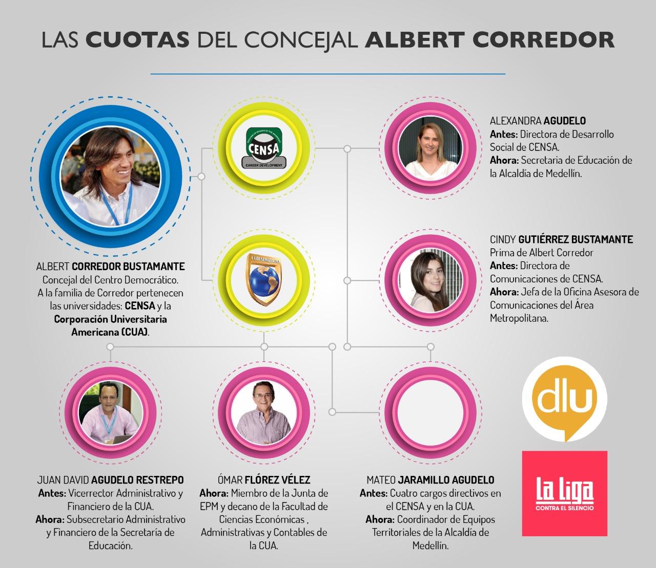 Infografía_Las cuotas del concejal Albert Corredor_0.