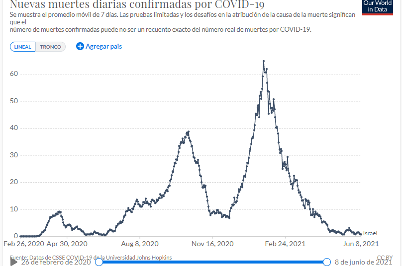 muertes por covid19 Israel Our world in data