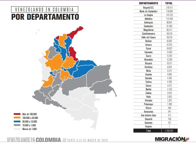 Imagen Migración Colombia