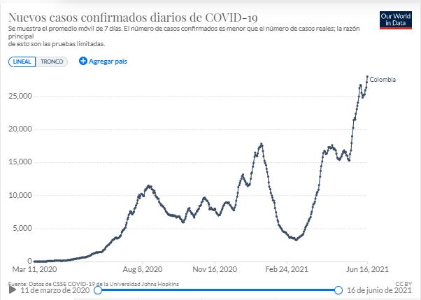 nuevos casos confirmados por COVID19 en Colombia.  Ourworldindata