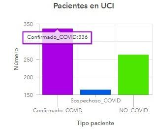 Ocupación UCI Antioquia 29 de julio de 2020