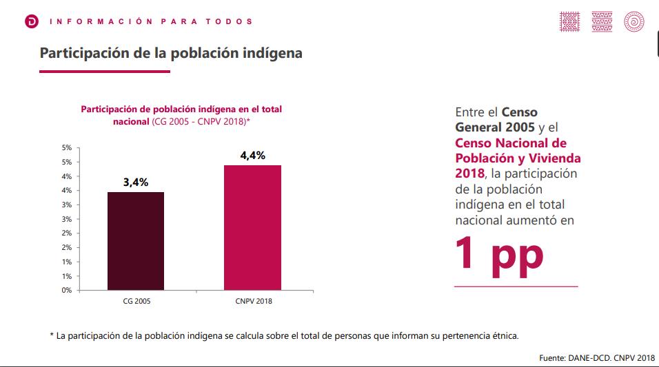 Pantallazo DANE poblacion indigena1