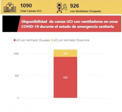 Perú UCIS