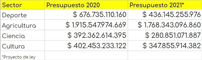 Presupuesto General de la Nación 2020 2021