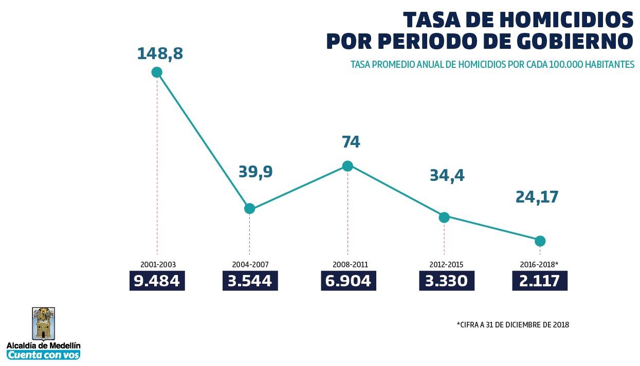 Promedios de tasas de homicidios por administración de Medellín
