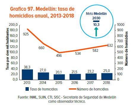 Tasa y casos de homicidio en Medellín 2013-2018 según Cómo Vamos